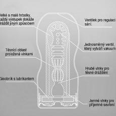 honitko-tenga-deep-throat-us-vnitrni-struktura